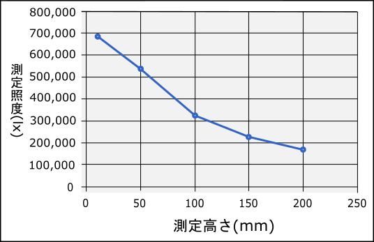照度・距離データ